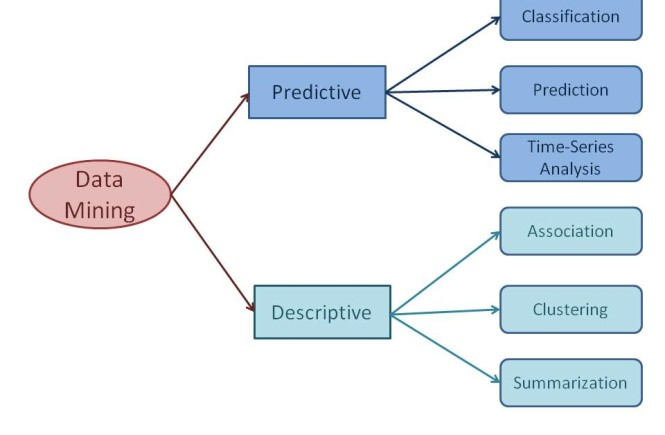 Data Mining Task