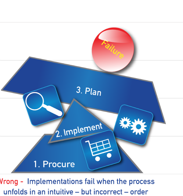 Implementation of SalesForce mistakes